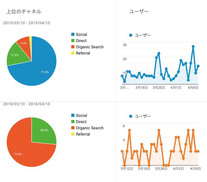 Twitterでブログ流入増加